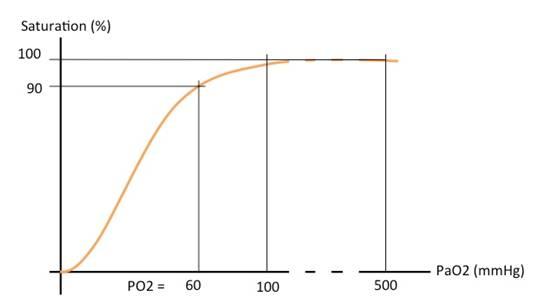 Haemoglobin dissociation curve.